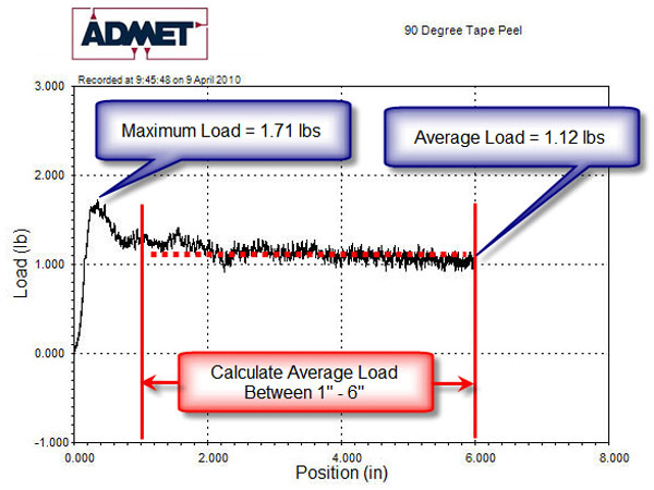 Admet Astm D3330 Tape Adhesion Strength Testing