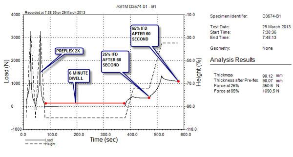 astm d3574 b1 indentation force deflection ifd testing admet