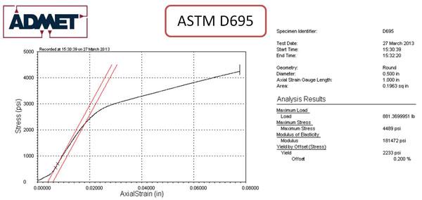 astm d3575