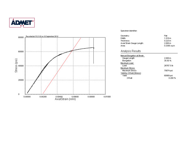 lab report tensile strength The second experiment in mece204: strength of materials lab is tensile testing of metallic materials the experiment follows the astm standard e-8, and uses.