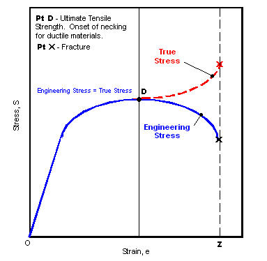 Engineering Stress / True Stress