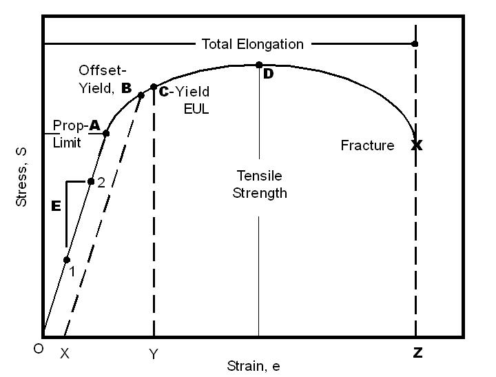 materials testing glossary admet rh admet com tensile stress strain curves for different materials at what location on the tensile stress strain diagram does a fastener begin to elongate