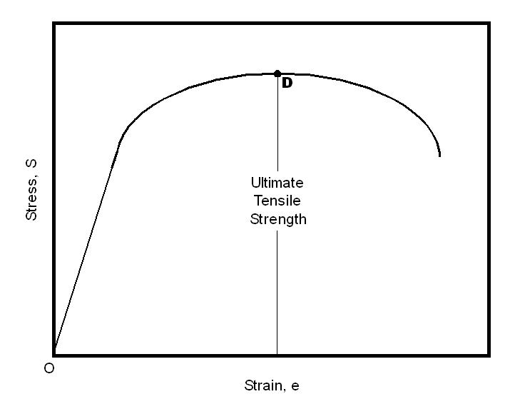 astm e8 tensile specimen dimensions pdf
