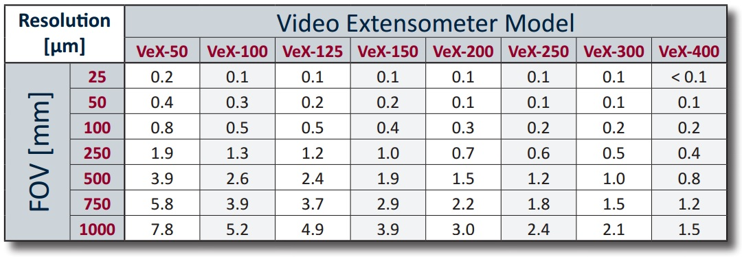 VeX Video Extensometer Specifications