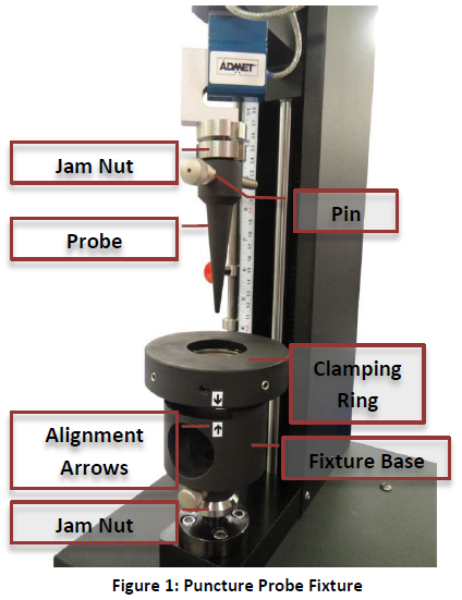 ASTM F1306 Puncture Fixture Setup Figure 1