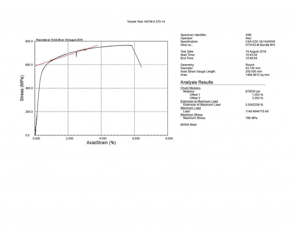 Chord Modulus Graph for Tensile Testing