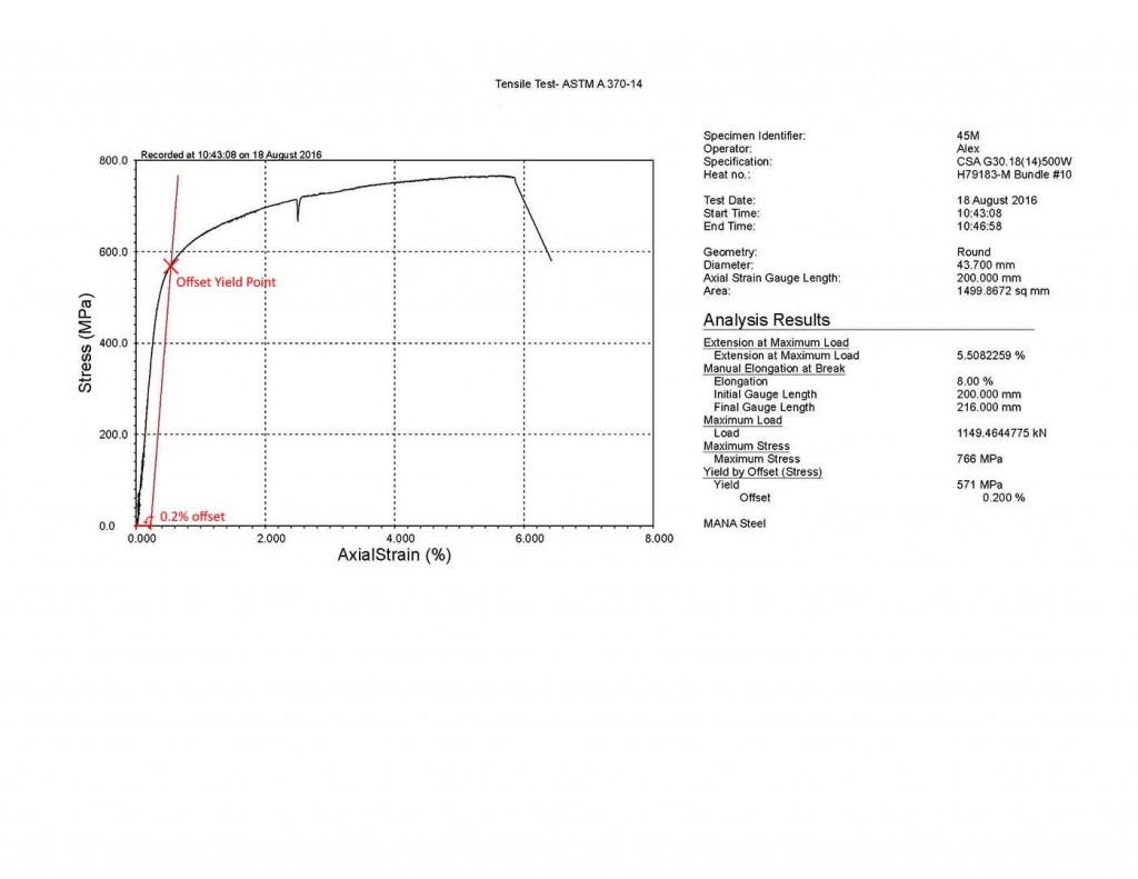 Offset Method Graph for Tensile Testing