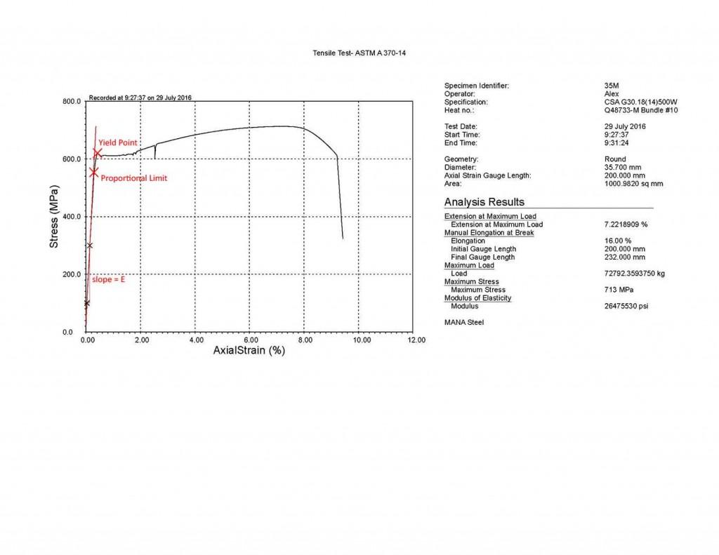 Elastic and Plastic Deformation Graph for Tensile Testing