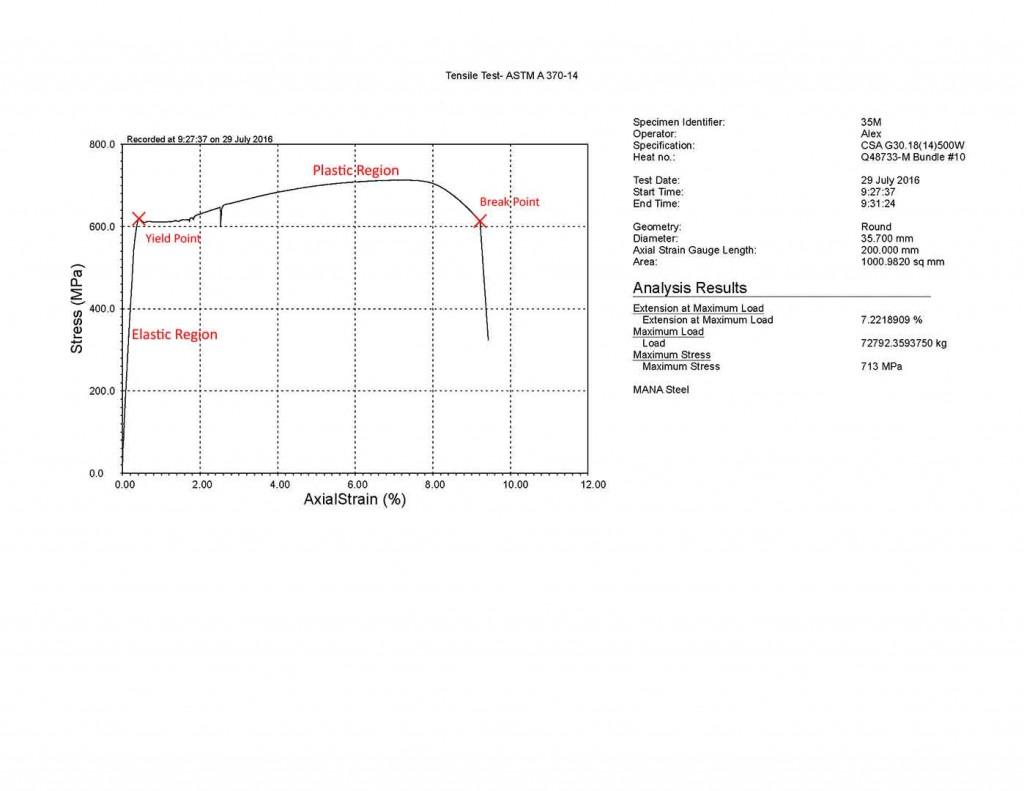 Stress Strain Curve on MTESTQuattro equipped tensile tester