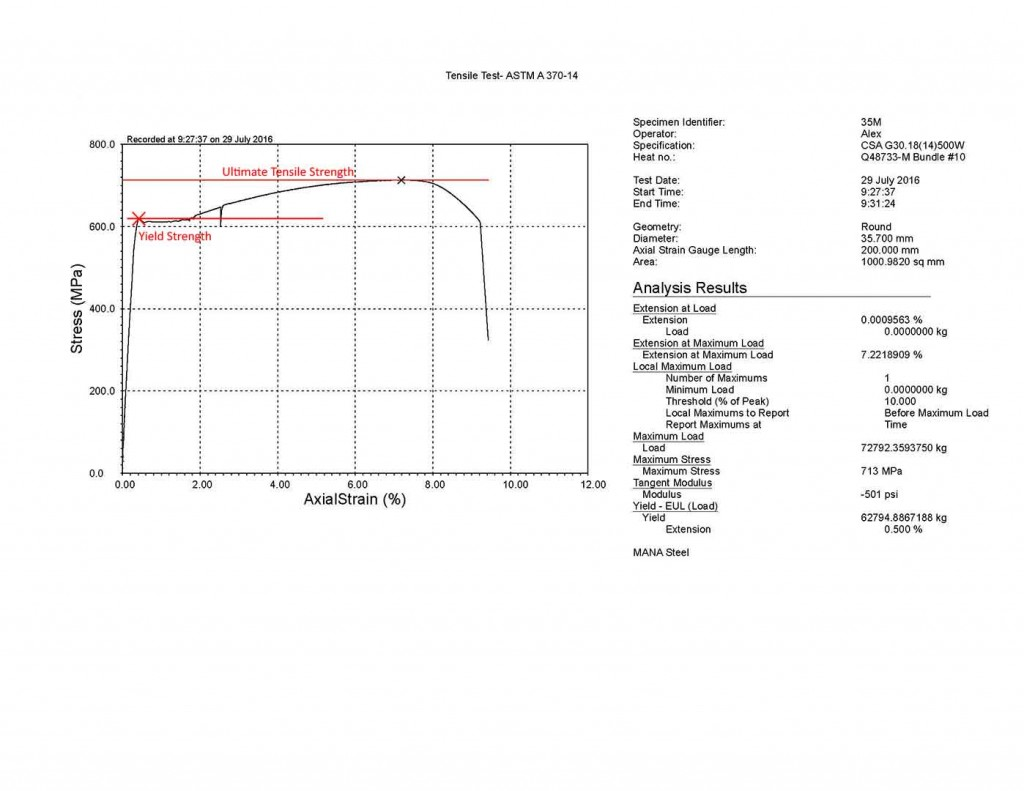 Ultimate Tensile Strength Graph for Tensile Testing