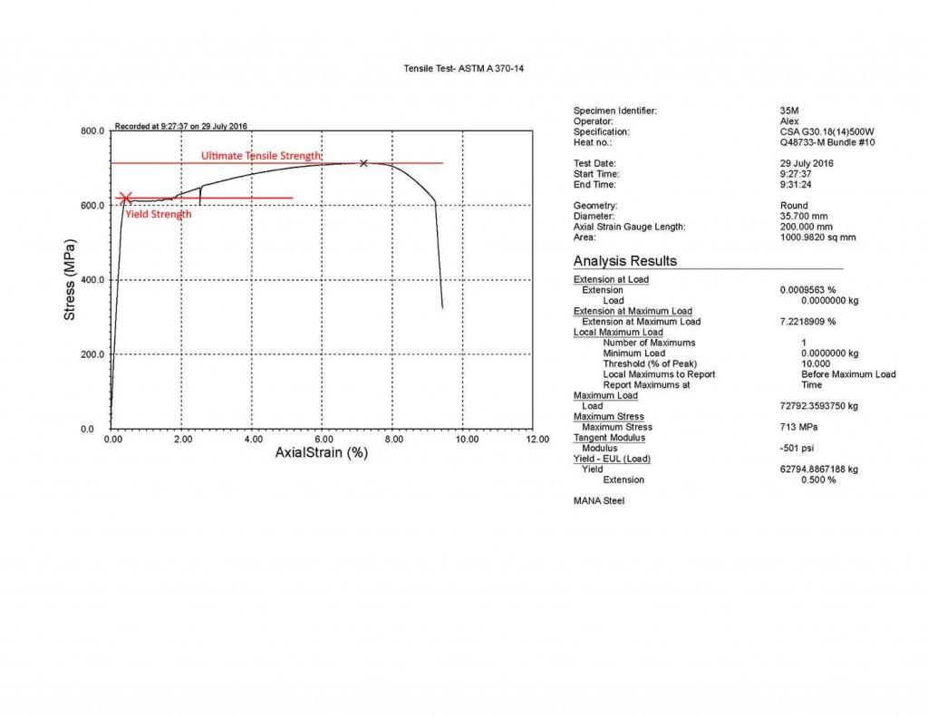Ultimate Tensile Strength Graph for Tensile Testing