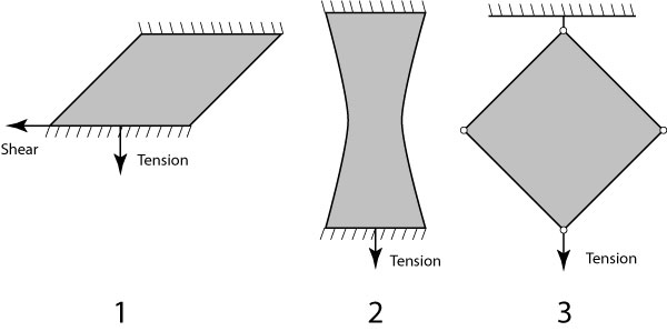 Fabric strength testing shear diagram