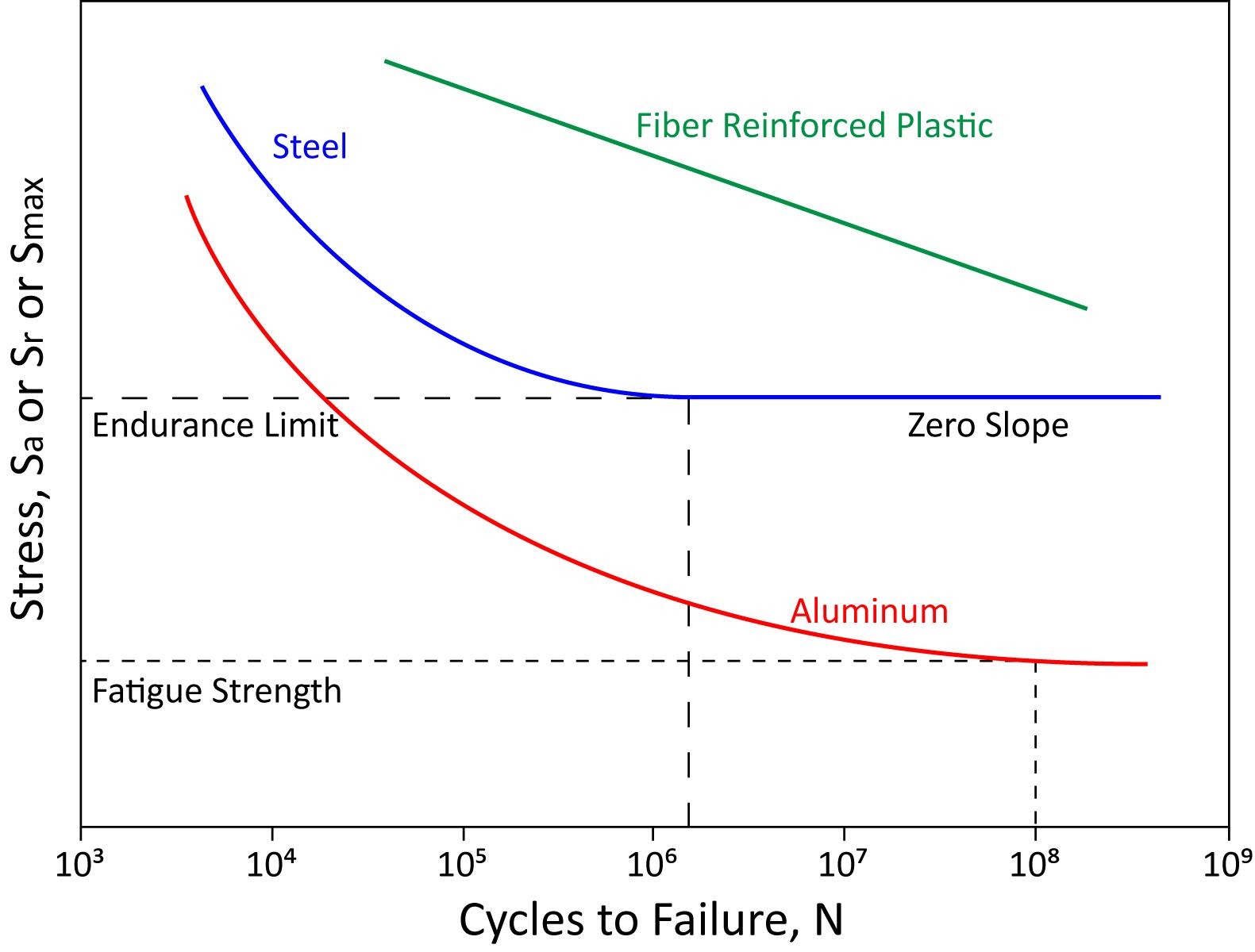 Rotating Beam Fatigue Test System - ADMET