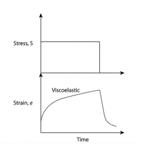 Viscoelasticity Testing from ADMET
