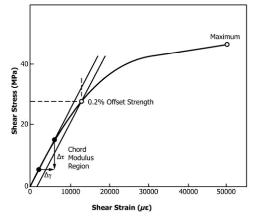 shear_properties