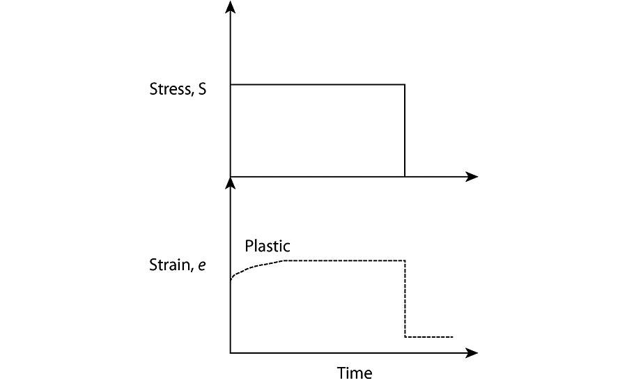 Plastic strain