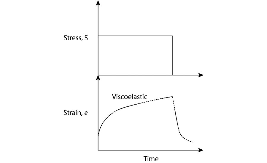 Viscoelastic strain