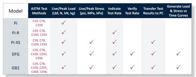 concrete-testing-indicators