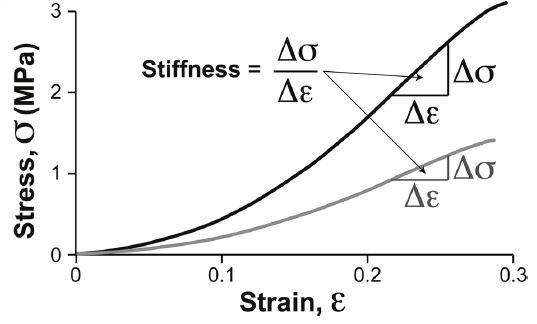 stress-strain biaxial